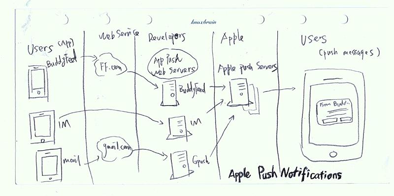 ApplePush