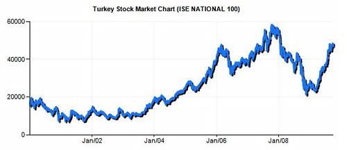 turkey-chart