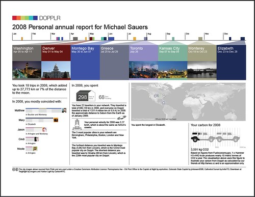 2008 Travel Report