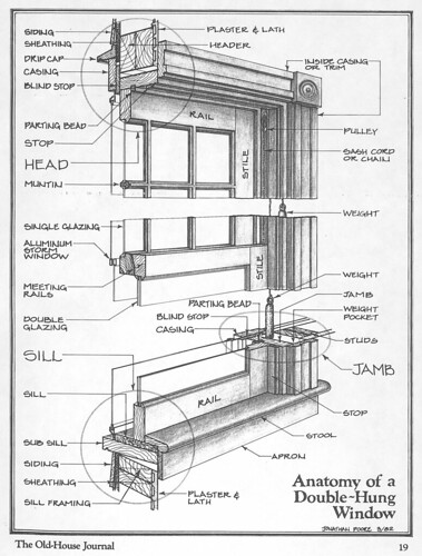 Anatomy of a Double-Hung window