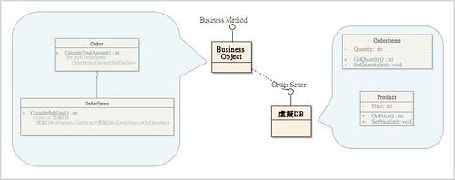 虛擬DB 與 Business Object 間的關係