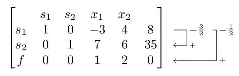 Проблема: отрицательные числа неприятно вывешиваются