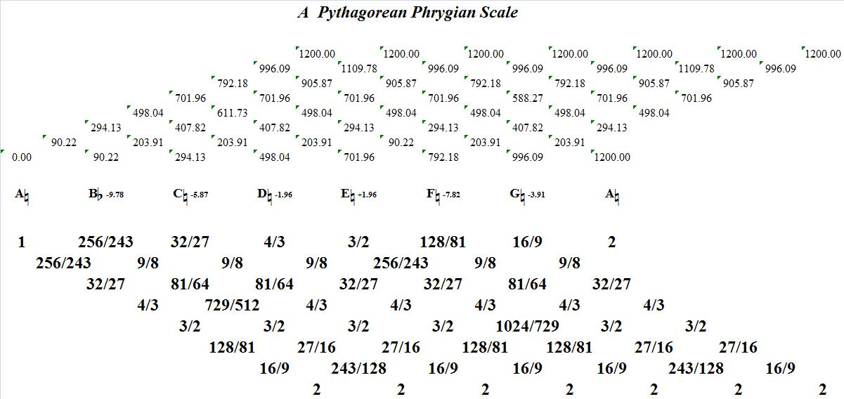 APythagoreanPhrygian-interval-analysis