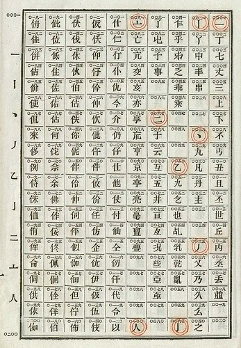 Obsolete Chinese Telegraph Code