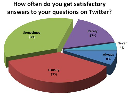 How often do you ask a question on Twitter in hopes of getting an answer?