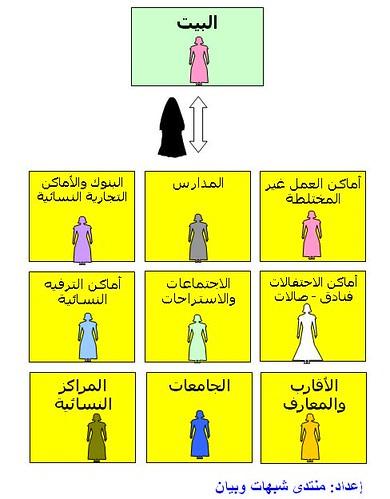 مقارنة بالصور بين الغربيات والمسلمات
