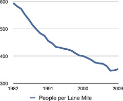 People per Lane Mile