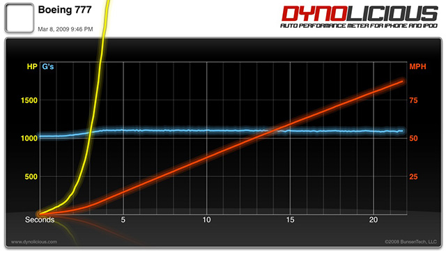 dyno-003