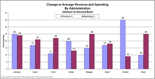 Revenue & Spending