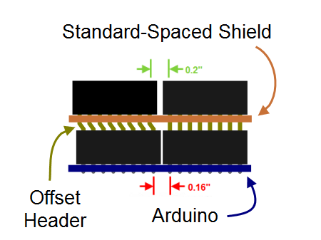 offset header - standard shield