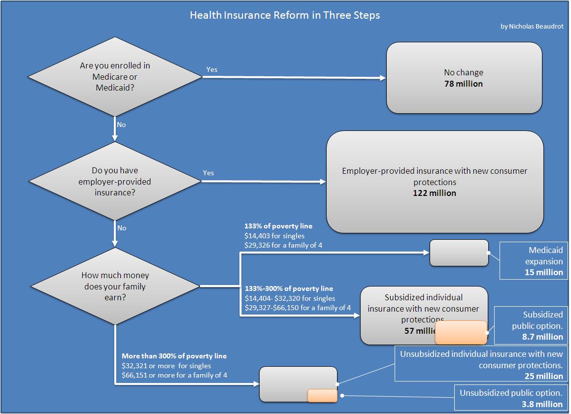 Understanding health care