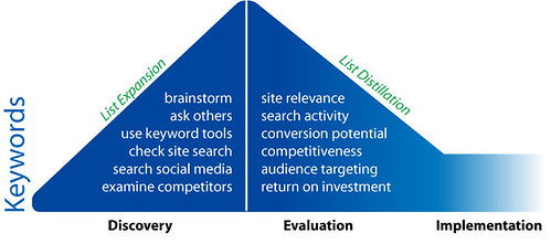 keyword research diagram
