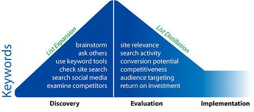 keyword research diagram