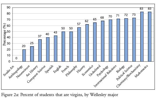 Thumb Gráfico del porcentaje de Universitarios Vírgenes según sus Profesiones