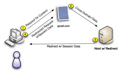 HTTP Redirect
