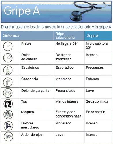 cuadro comparativo de los síntomas de la gripe a y la gripe estacional