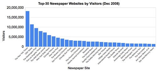Top Newspaper Websites by Visitors (Dec 2008)