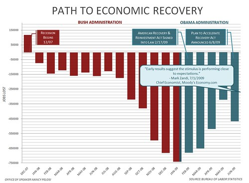 Path To Economic Recovery
