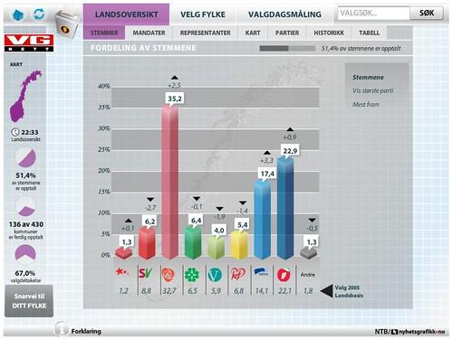 Følg valgopptellingen - VG Nett - Laget av NTB / Nyhetsgrafikk.no