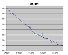 Weight Log as of March 13, 2009