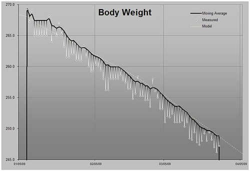 chart diet hackersdiet caloriecounting
