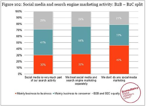 SEMPO State of Search Marketing Report 2011