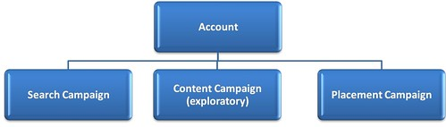 AdWords Content Organization
