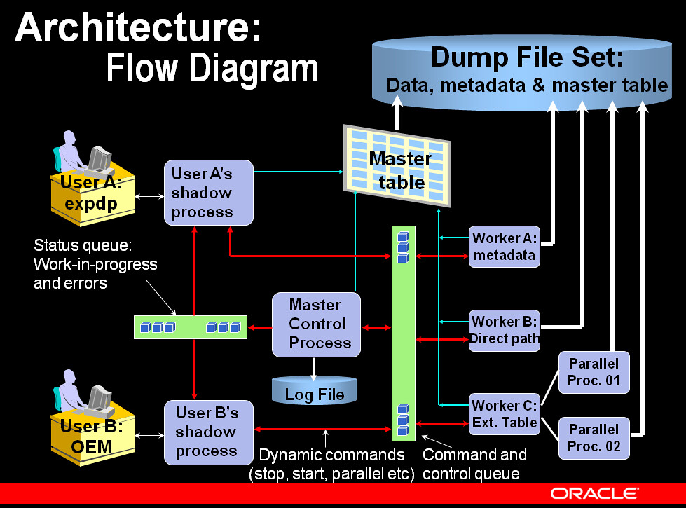 data_pump_workflow