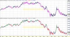 20090311 diario EURUSD Par divisas Euro-Dólar (spot forex, chart análisis técnico y 2 sistemas)