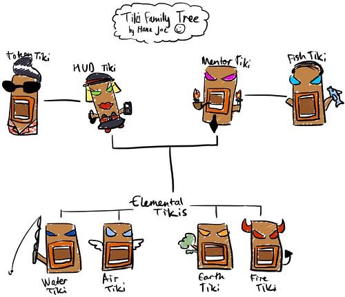 Tiki Family Tree