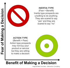 Inertia Clients vs Action Clients