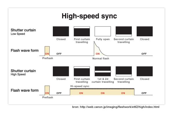 figuur 2: flits synchronisatie tijd in schema