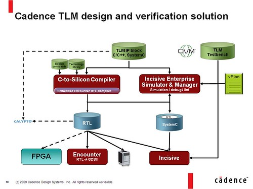 TLM-Driven Design
