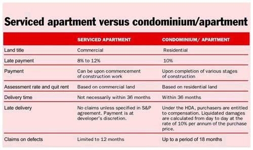 Serviced Apartment Vs Condominium