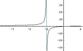 Una asíntota vertical por los dos lados