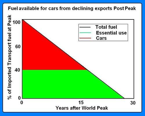 ELM - world peak