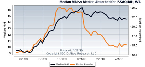 Issaquah Market Activity
