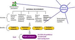 role of network hub internal