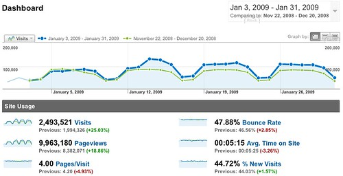 jQuery Analytics - January 2009