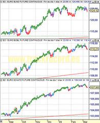 20090311 diario Bund, Bobl y Schatz (futuros bonos Eurex, chart análisis técnico y sistema)