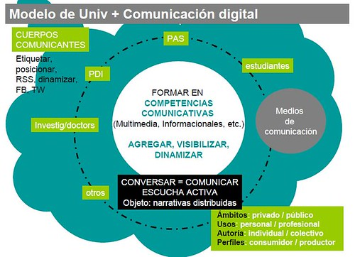 comunicacion_universidad_digital