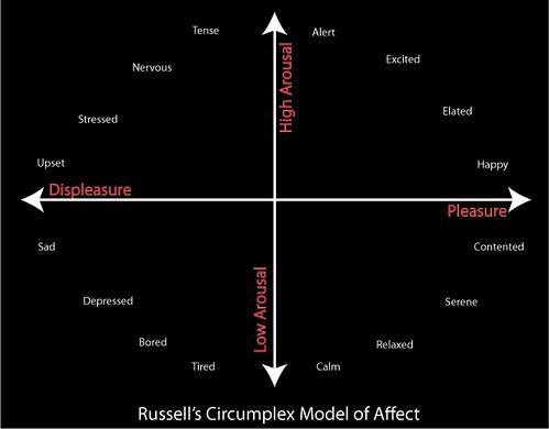 circumplexmodel