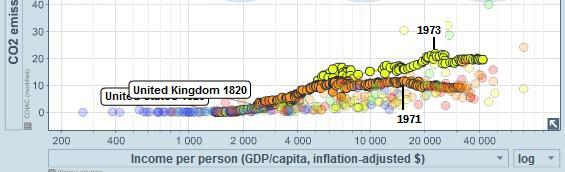 gapminder_gdp_co2_2