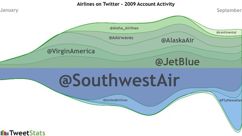 Airline activity on Twitter - Jan-Sept 2009