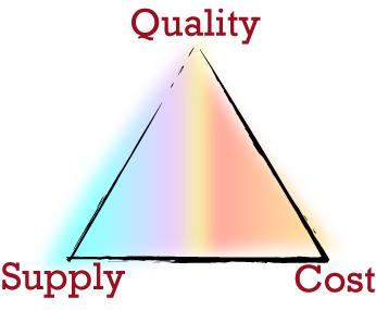 Classic Economic Triangle