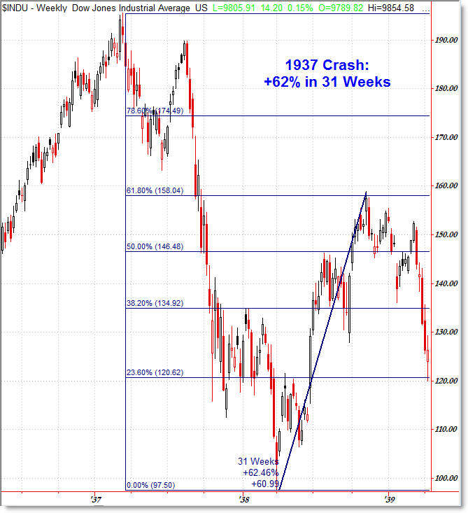 Consensus on \'scary\' 1929 chart: Enough already, it\'s not happening