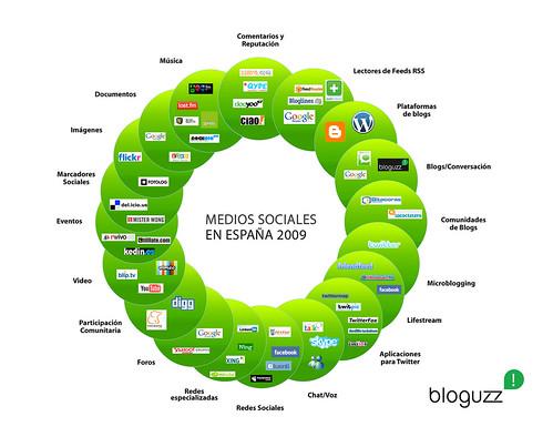 Medios sociales segun bloguzz