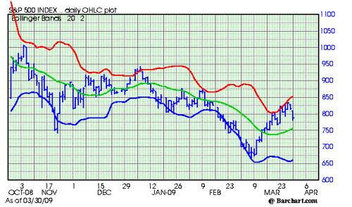 S & P 500, Chart 3302