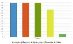 Sprint #1 Burndown Chart