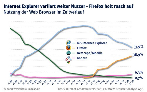 Browser market share in Germany (Oct/Nov. 2008